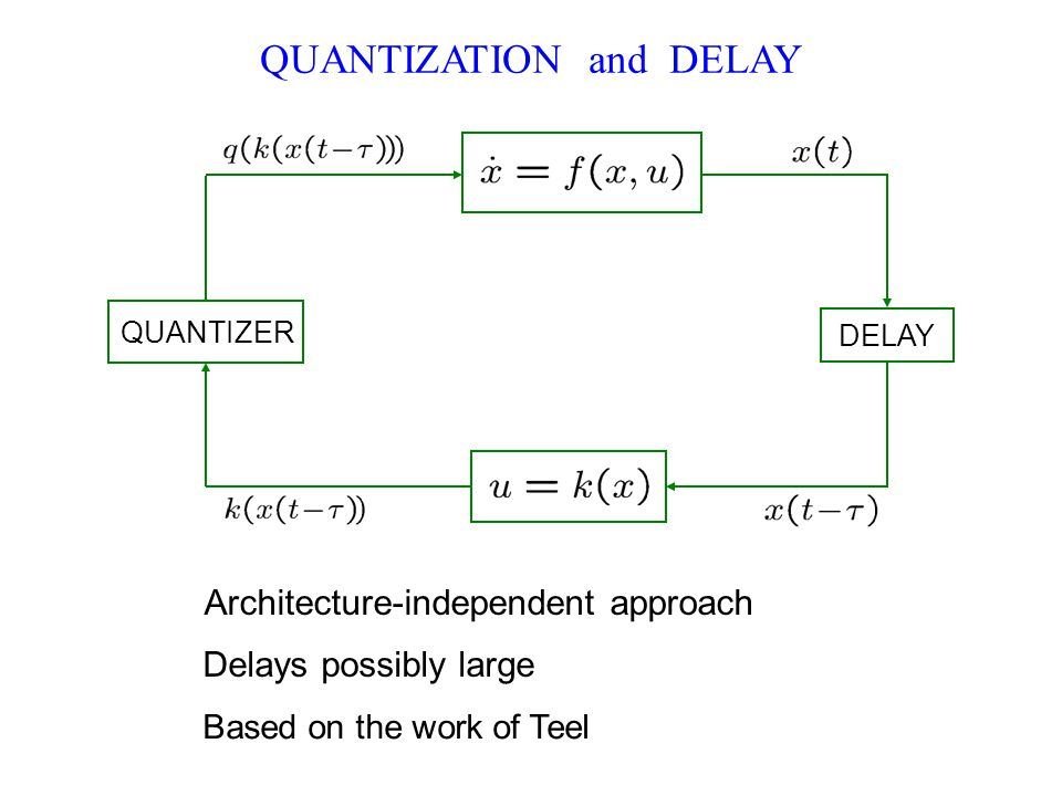 QUANTIZATION and DELAY Architecture-independent approach Based on the work of Teel Delays possibly large QUANTIZER DELAY