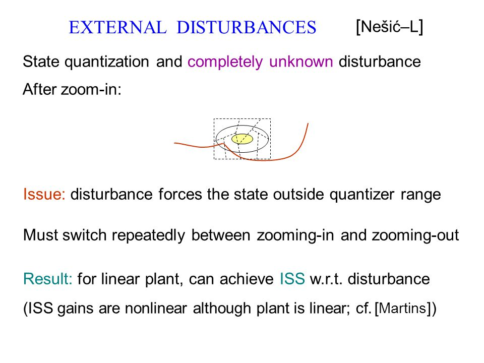 Issue: disturbance forces the state outside quantizer range Must switch repeatedly between zooming-in and zooming-out Result: for linear plant, can ac