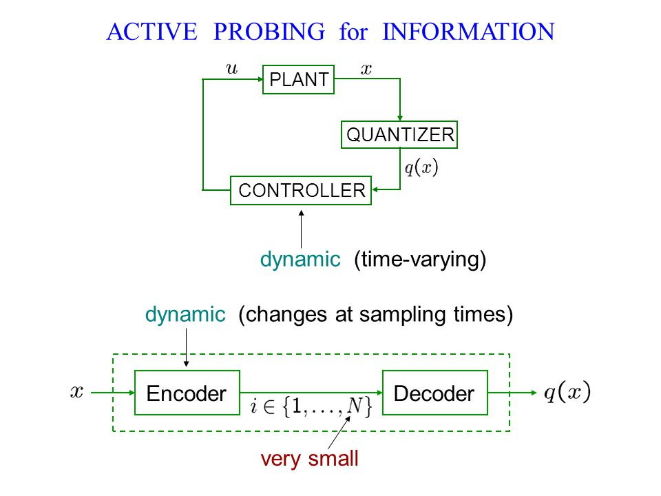 ACTIVE PROBING for INFORMATION dynamic (changes at sampling times) (time-varying) PLANT QUANTIZER CONTROLLER EncoderDecoder very small