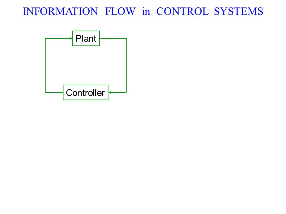 Plant Controller INFORMATION FLOW in CONTROL SYSTEMS