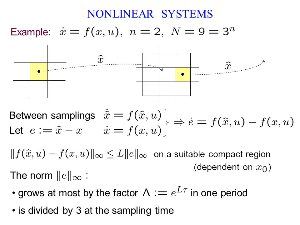 NONLINEAR SYSTEMS is divided by 3 at the sampling time Let Example: Between samplings grows at most by the factor in one period The norm on a suitable