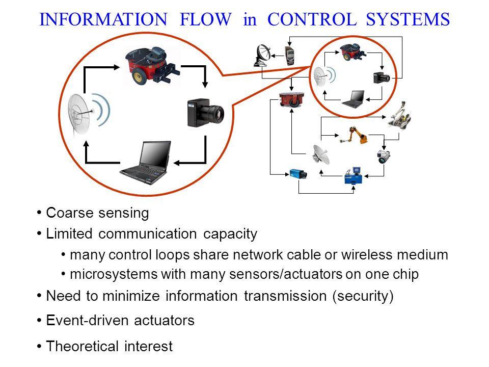Limited communication capacity many control loops share network cable or wireless medium microsystems with many sensors/actuators on one chip Need to