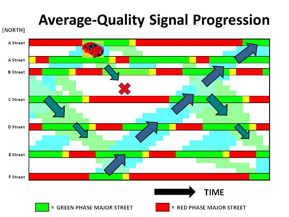 4 Average-Quality Signal Progression