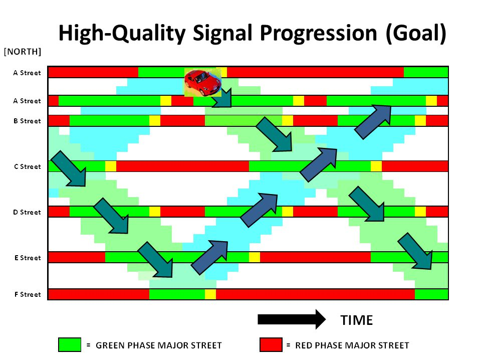 5 High-Quality Signal Progression (Goal)