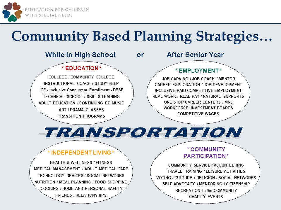 Community Based Planning Strategies… While In High School or After Senior Year * INDEPENDENT LIVING * HEALTH & WELLNESS / FITNESS MEDICAL MANAGEMENT / ADULT MEDICAL CARE TECHNOLOGY DEVICES / SOCIAL NETWORKS NUTRITION / MEAL PLANNING / FOOD SHOPPING COOKING / HOME AND PERSONAL SAFETY FRIENDS / RELATIONSHIPS * EMPLOYMENT * JOB CARVING / JOB COACH / MENTOR CAREER EXPLORATION / JOB DEVELOPMENT INCLUSIVE PAID COMPETITIVE EMPLOYMENT REAL WORK - REAL PAY / NATURAL SUPPORTS ONE STOP CAREER CENTERS / MRC WORKFORCE INVESTMENT BOARDS COMPETITIVE WAGES * COMMUNITY PARTICIPATION * COMMUNITY SERVICE / VOLUNTEERING TRAVEL TRAINING / LEISURE ACTIVITIES VOTING / CULTURE / RELIGION / SOCIAL NETWORKS SELF ADVOCACY / MENTORING / CITIZENSHIP RECREATION in the COMMUNITY CHARITY EVENTS * EDUCATION * COLLEGE / COMMUNITY COLLEGE INSTRUCTIONAL COACH / STUDY HELP ICE - Inclusive Concurrent Enrollment - DESE TECHNICAL SCHOOL / SKILLS TRAINING ADULT EDUCATION / CONTINUING ED MUSIC ART / DRAMA CLASSES TRANSITION PROGRAMS
