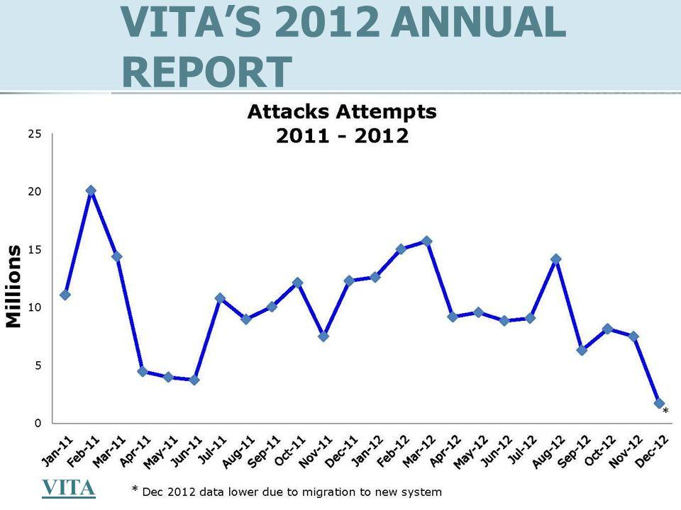 VITAS 2012 ANNUAL REPORT VITA