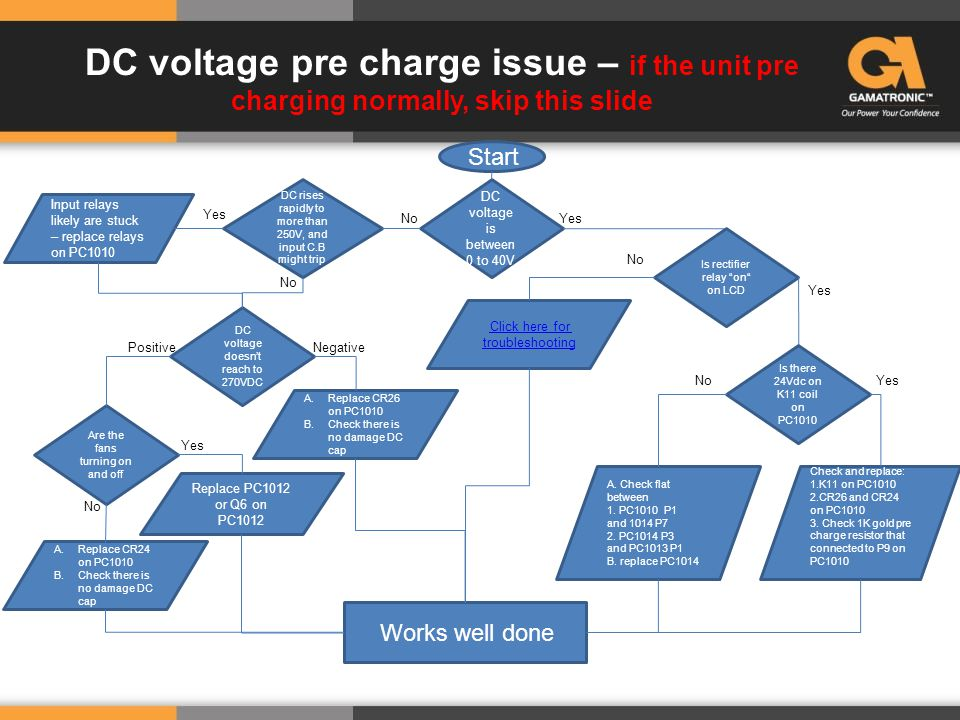 DC voltage pre charge issue – if the unit pre charging normally, skip this slide DC voltage is between 0 to 40V A. Check flat between 1. PC1010 P1 and
