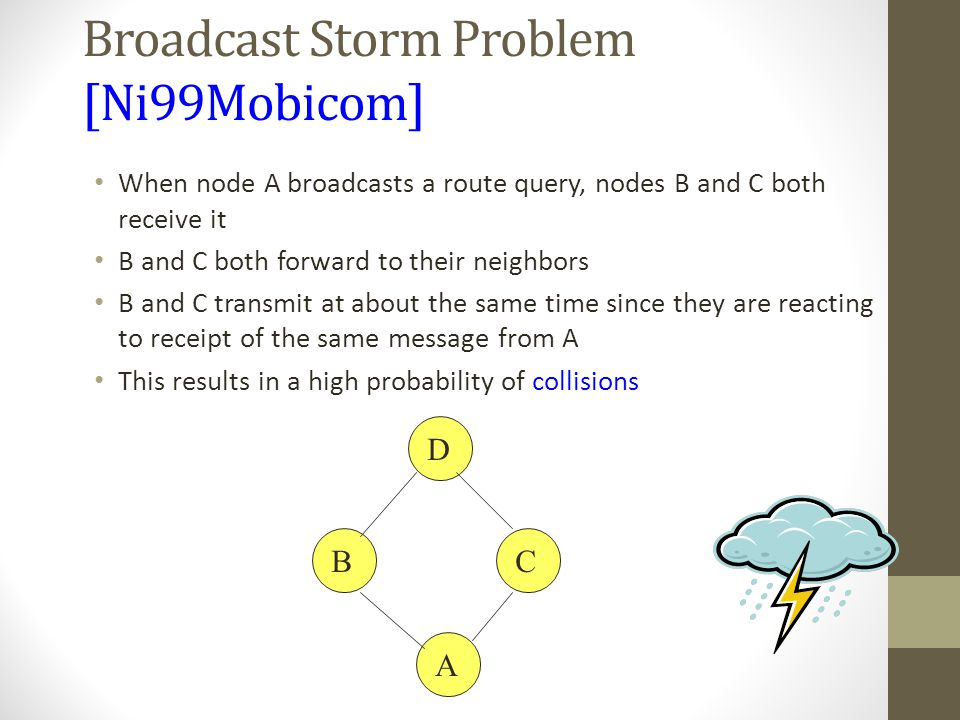 B D C A Broadcast Storm Problem [Ni99Mobicom] When node A broadcasts a route query, nodes B and C both receive it B and C both forward to their neighb