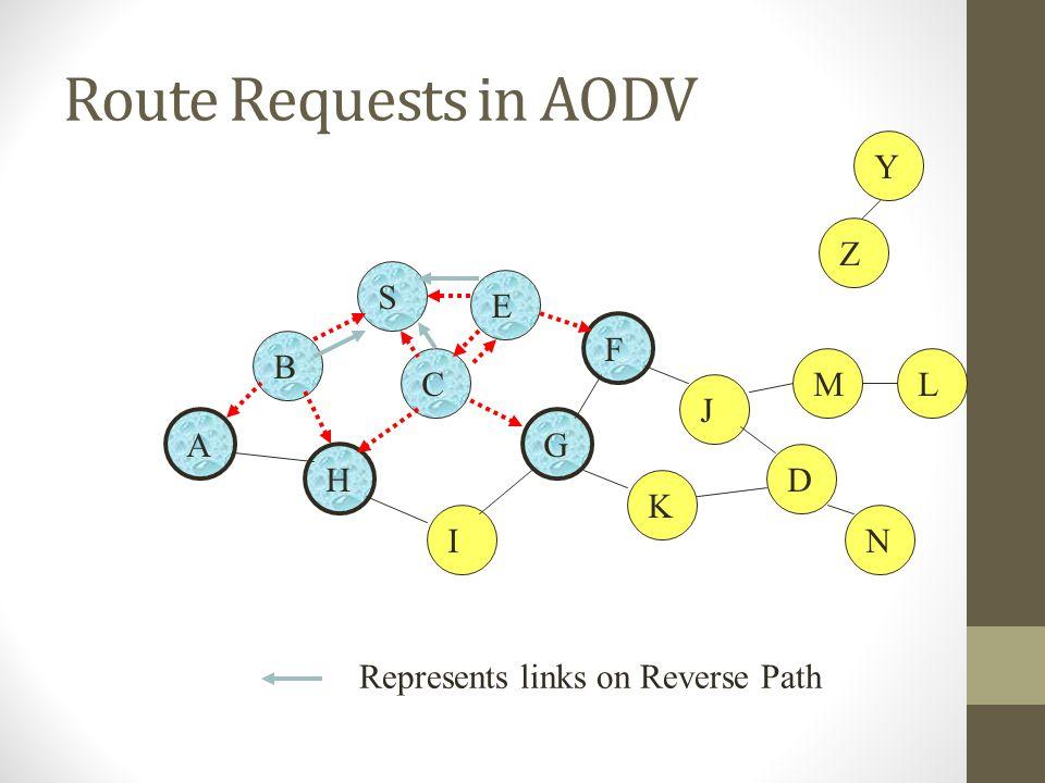 Route Requests in AODV B A S E F H J D C G I K Represents links on Reverse Path Z Y M N L