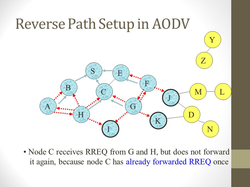 Reverse Path Setup in AODV B A S E F H J D C G I K Node C receives RREQ from G and H, but does not forward it again, because node C has already forwar