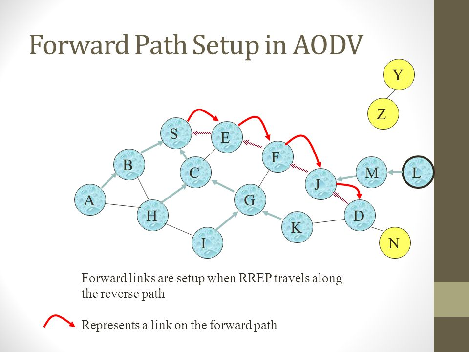 Forward Path Setup in AODV B A S E F H J D C G I K Z Y M N L Forward links are setup when RREP travels along the reverse path Represents a link on the