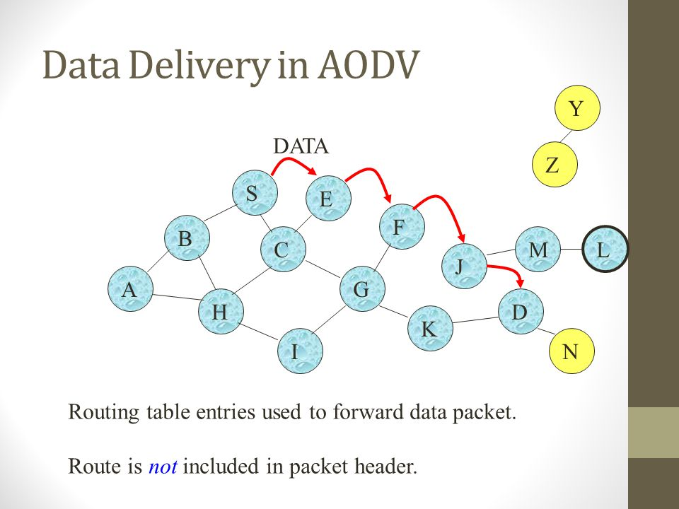 Data Delivery in AODV B A S E F H J D C G I K Z Y M N L Routing table entries used to forward data packet. Route is not included in packet header. DAT