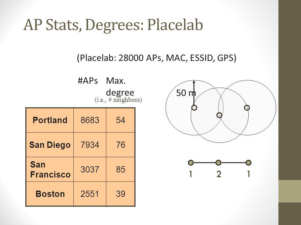 AP Stats, Degrees: Placelab Portland868354 San Diego793476 San Francisco 303785 Boston255139 #APsMax. degree (Placelab: 28000 APs, MAC, ESSID, GPS) 12