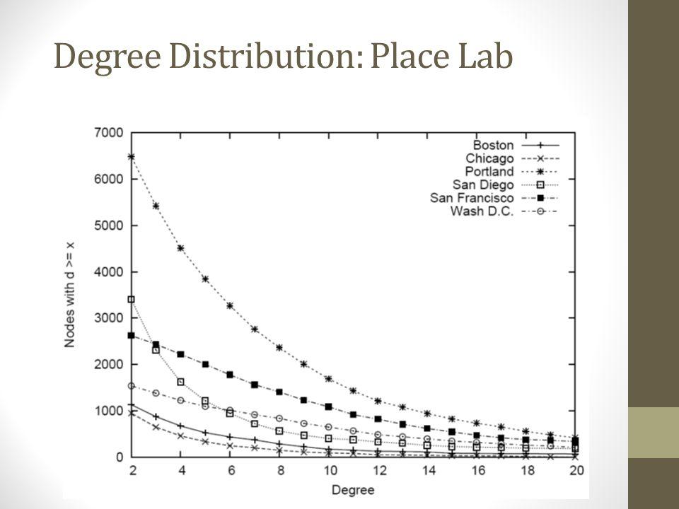 Degree Distribution: Place Lab
