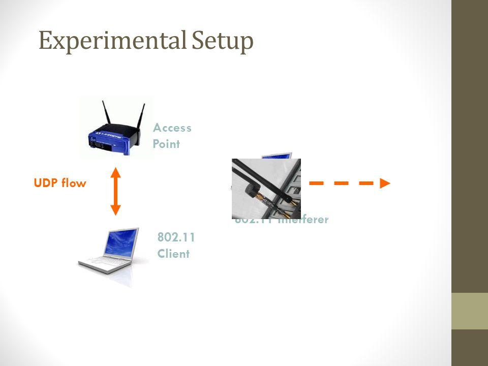 Experimental Setup 802.11 Client Access Point UDP flow 802.11 Interferer
