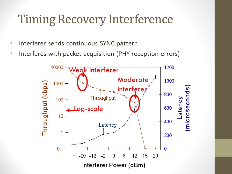 Timing Recovery Interference Interferer sends continuous SYNC pattern Interferes with packet acquisition (PHY reception errors) Weak interferer Modera