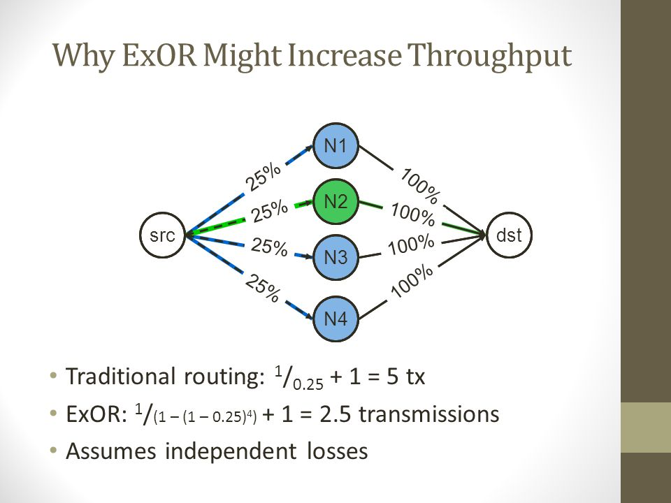 Why ExOR Might Increase Throughput Traditional routing: 1 / 0.25 + 1 = 5 tx ExOR: 1 / (1 – (1 – 0.25) 4 ) + 1 = 2.5 transmissions Assumes independent