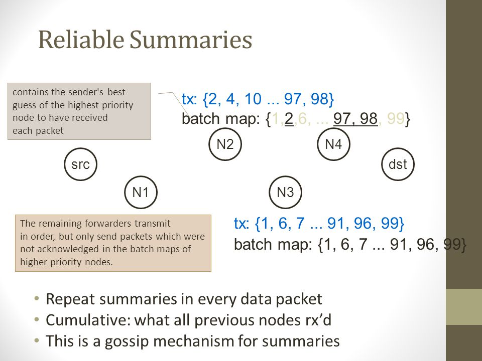 Reliable Summaries Repeat summaries in every data packet Cumulative: what all previous nodes rxd This is a gossip mechanism for summaries src N1 N2 N3