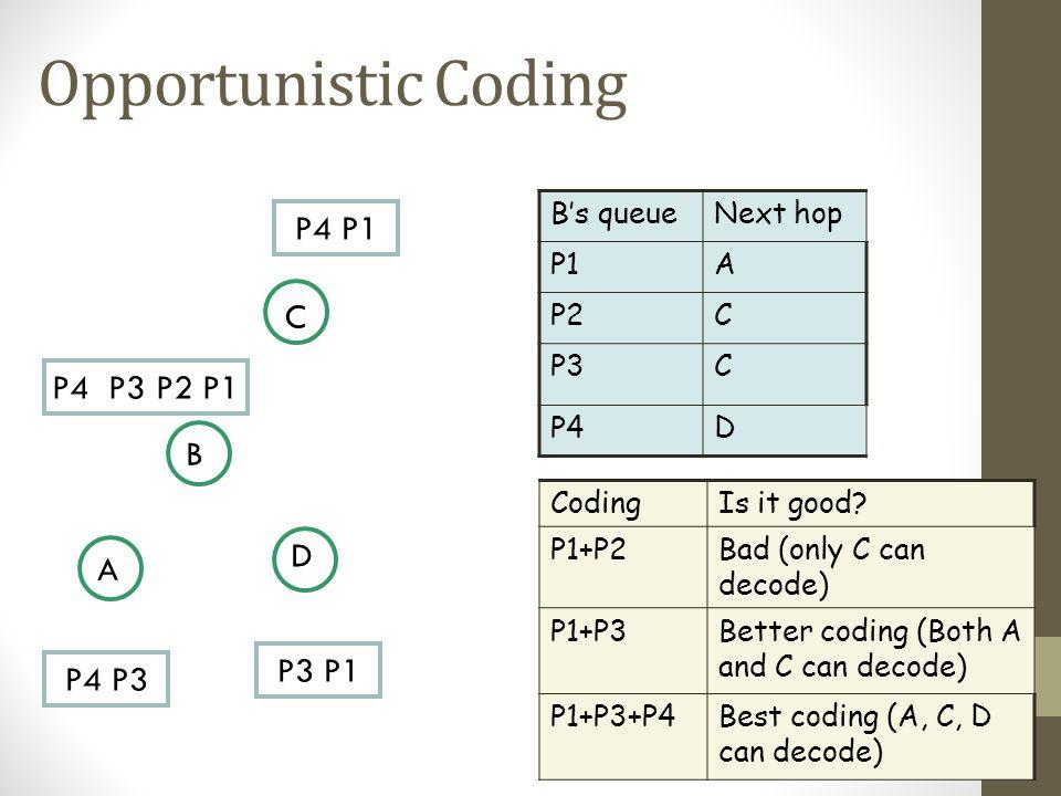 Opportunistic Coding Bs queueNext hop P1A P2C P3C P4D CodingIs it good? P1+P2Bad (only C can decode) P1+P3Better coding (Both A and C can decode) P1+P