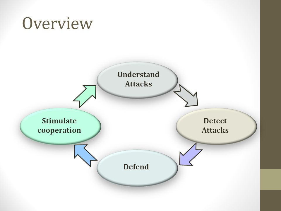 Overview Understand Attacks Stimulate cooperation Detect Attacks Defend