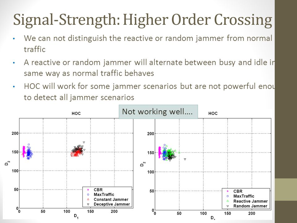 We can not distinguish the reactive or random jammer from normal traffic A reactive or random jammer will alternate between busy and idle in the same