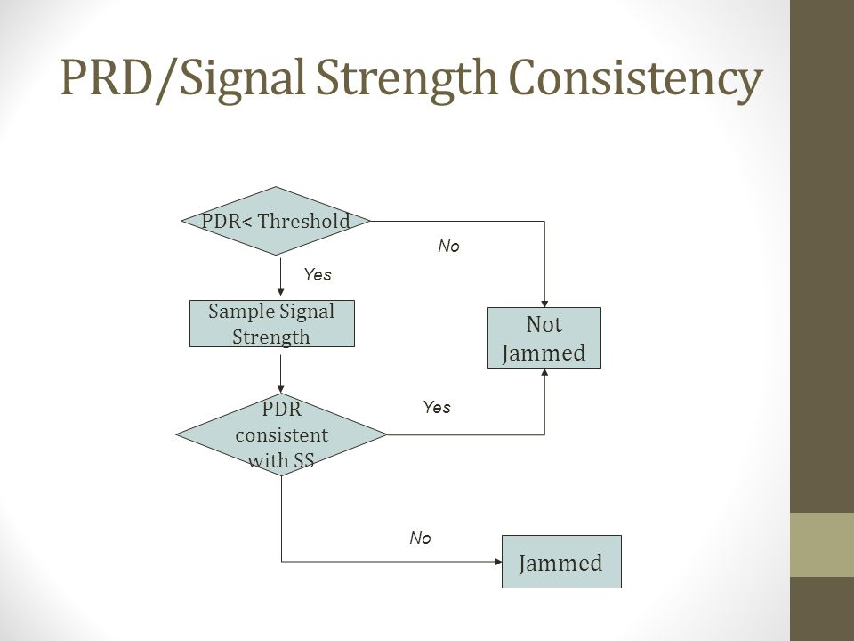 PRD/Signal Strength Consistency Sample Signal Strength PDR consistent with SS No Yes PDR< Threshold Not Jammed Jammed Yes No