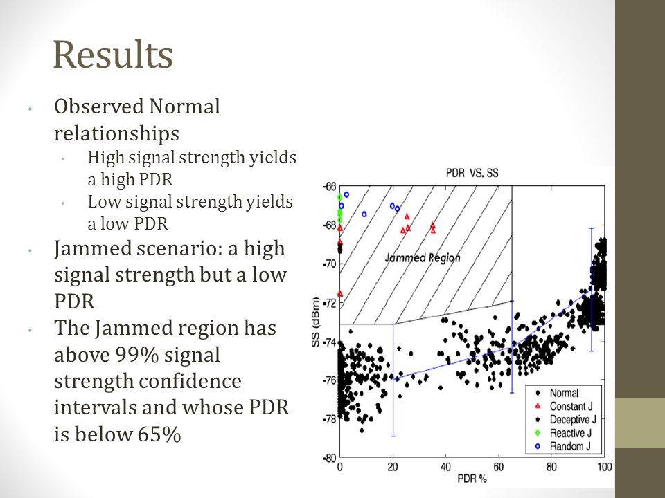 Results Observed Normal relationships High signal strength yields a high PDR Low signal strength yields a low PDR Jammed scenario: a high signal stren