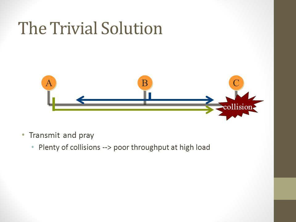 The Trivial Solution Transmit and pray Plenty of collisions --> poor throughput at high load A A C C B B collision