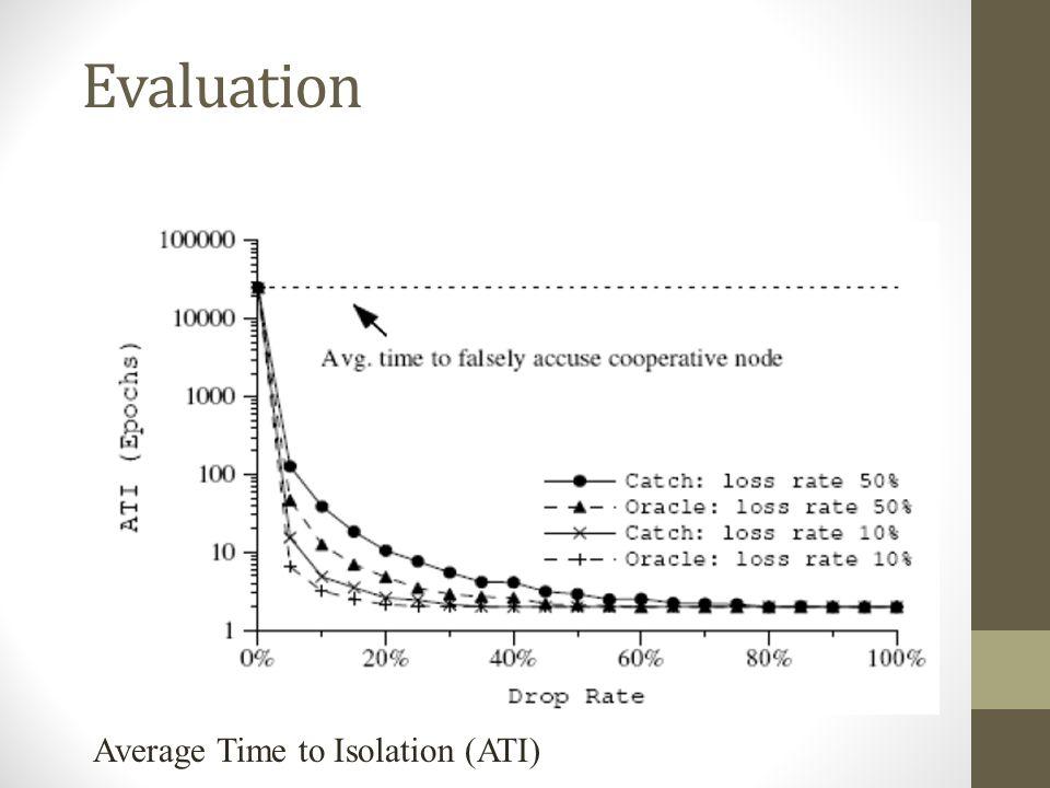 Evaluation Average Time to Isolation (ATI)