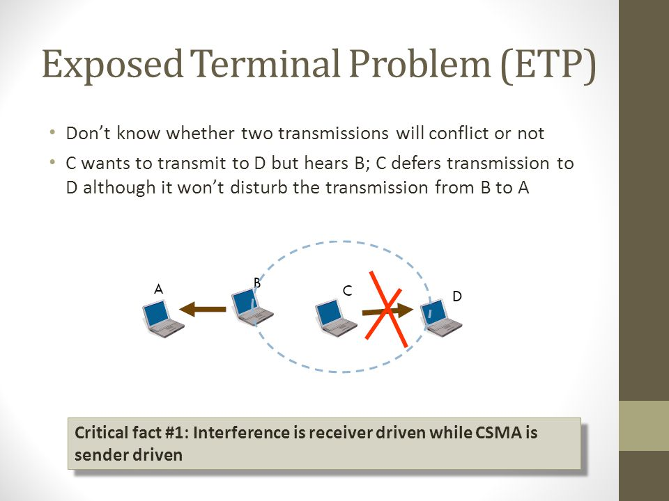 Exposed Terminal Problem (ETP) Dont know whether two transmissions will conflict or not C wants to transmit to D but hears B; C defers transmission to