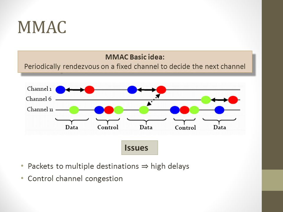 MMAC Packets to multiple destinations high delays Control channel congestion MMAC Basic idea: Periodically rendezvous on a fixed channel to decide the