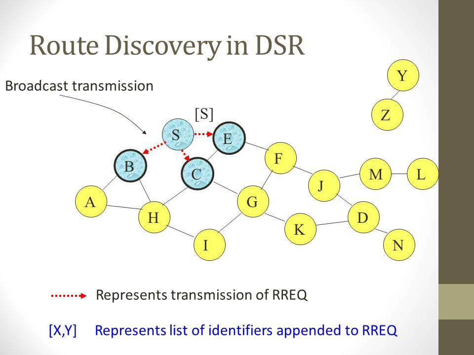 Route Discovery in DSR B A S E F H J D C G I K Represents transmission of RREQ Z Y Broadcast transmission M N L [S] [X,Y] Represents list of identifie
