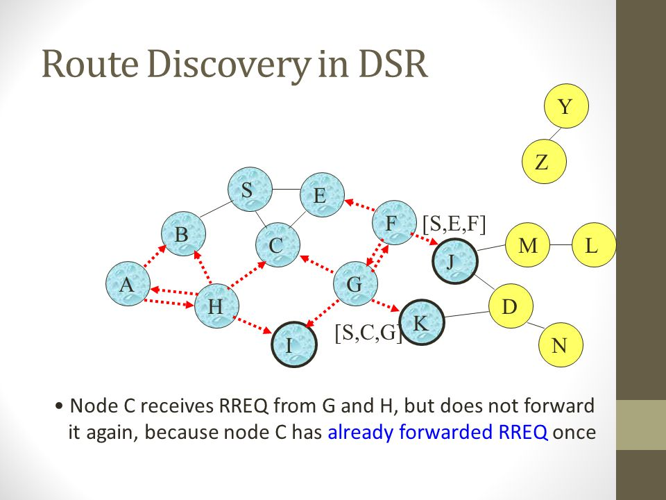 Route Discovery in DSR B A S E F H J D C G I K Node C receives RREQ from G and H, but does not forward it again, because node C has already forwarded