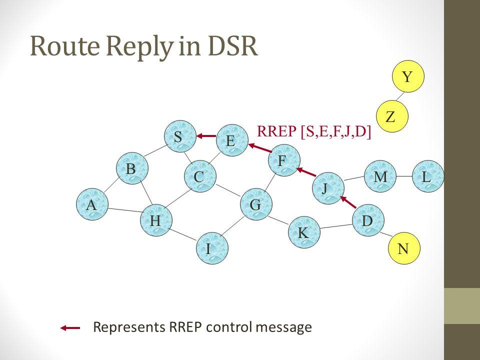 Route Reply in DSR B A S E F H J D C G I K Z Y M N L RREP [S,E,F,J,D] Represents RREP control message