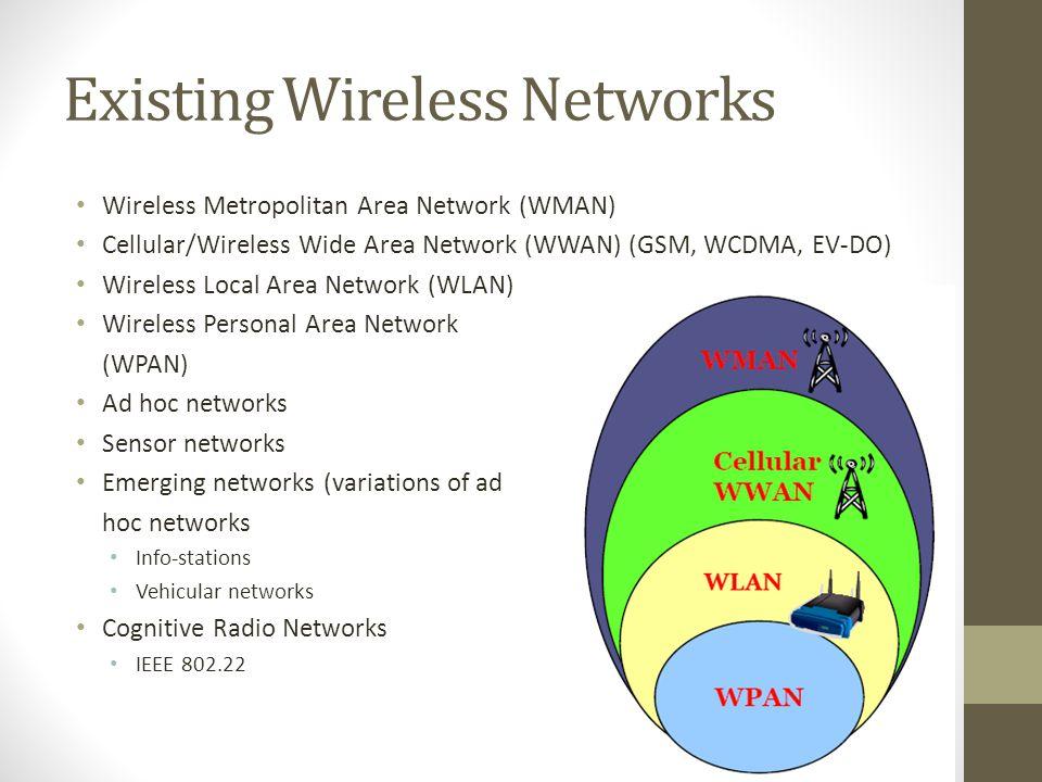 Existing Wireless Networks Wireless Metropolitan Area Network (WMAN) Cellular/Wireless Wide Area Network (WWAN) (GSM, WCDMA, EV-DO) Wireless Local Are
