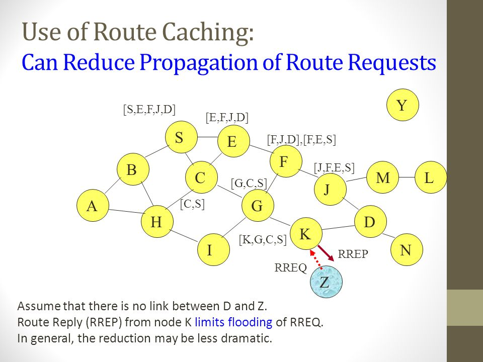 Use of Route Caching: Can Reduce Propagation of Route Requests B A S E F H J D C G I K Z Y M N L [S,E,F,J,D] [E,F,J,D] [C,S] [G,C,S] [F,J,D],[F,E,S] [