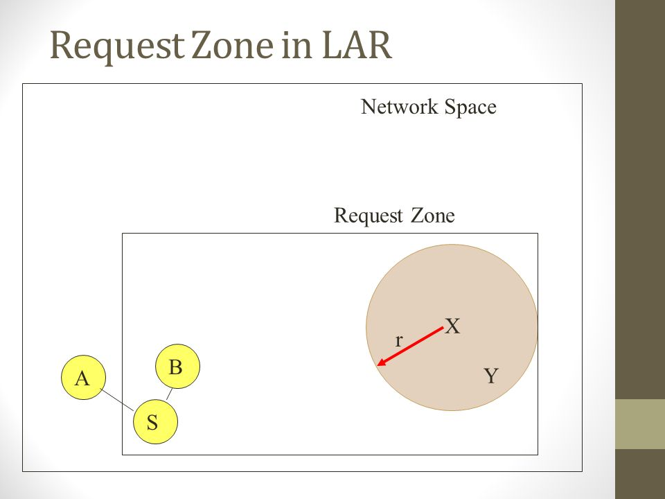 Request Zone in LAR X Y r S Request Zone Network Space B A