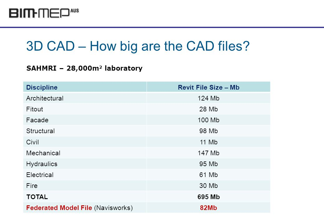 3D CAD – How big are the CAD files.