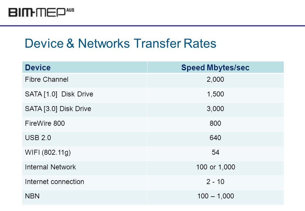 Device & Networks Transfer Rates DeviceSpeed Mbytes/sec Fibre Channel2,000 SATA [1.0] Disk Drive1,500 SATA [3.0] Disk Drive3,000 FireWire USB WIFI (802.11g)54 Internal Network100 or 1,000 Internet connection NBN100 – 1,000