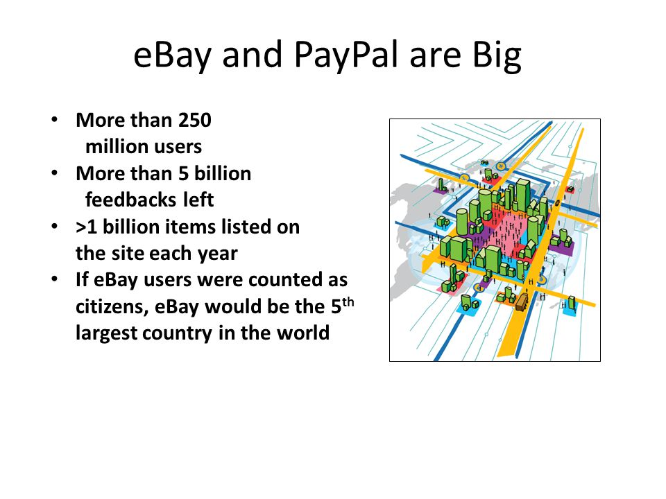 eBay and PayPal are Big 63 More than 250 million users More than 5 billion feedbacks left >1 billion items listed on the site each year If eBay users were counted as citizens, eBay would be the 5 th largest country in the world