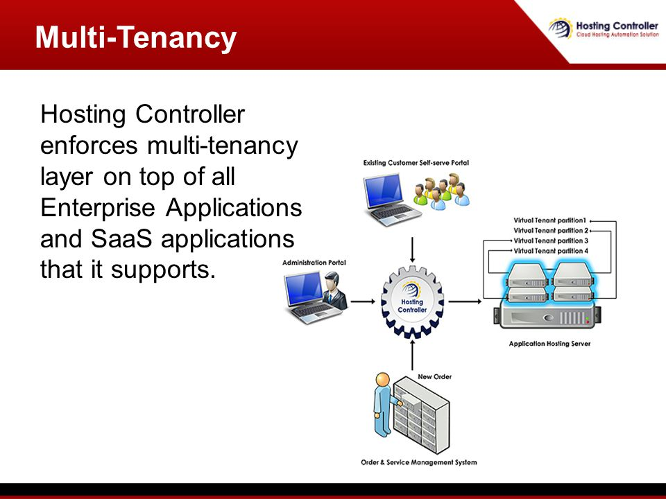 Hosting Controller enforces multi-tenancy layer on top of all Enterprise Applications and SaaS applications that it supports.