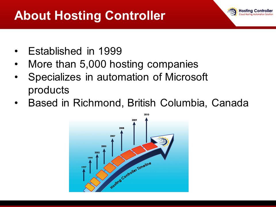 Established in 1999 More than 5,000 hosting companies Specializes in automation of Microsoft products Based in Richmond, British Columbia, Canada About Hosting Controller