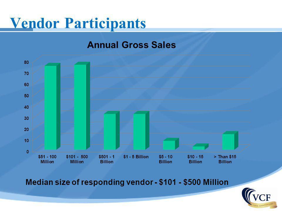 Vendor Participants Median size of responding vendor - $101 - $500 Million Annual Gross Sales