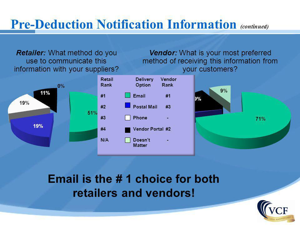 Pre-Deduction Notification Information (continued) Retailer: What method do you use to communicate this information with your suppliers? Vendor: What