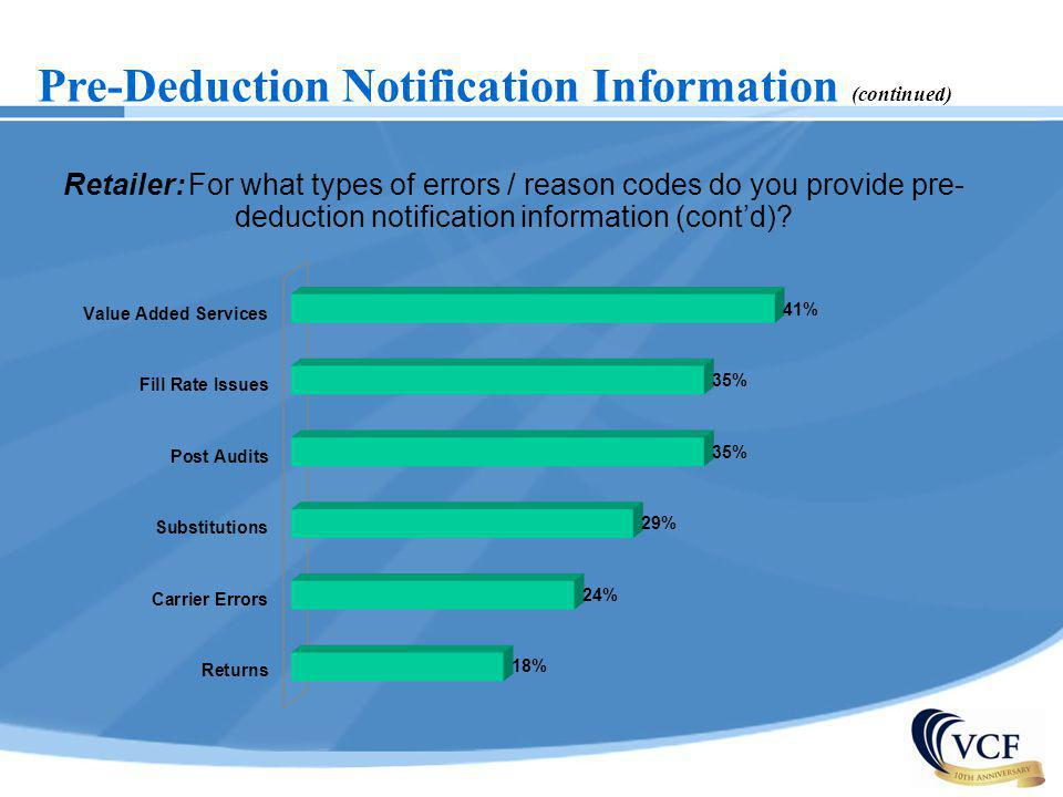 Pre-Deduction Notification Information (continued) Retailer: For what types of errors / reason codes do you provide pre- deduction notification inform