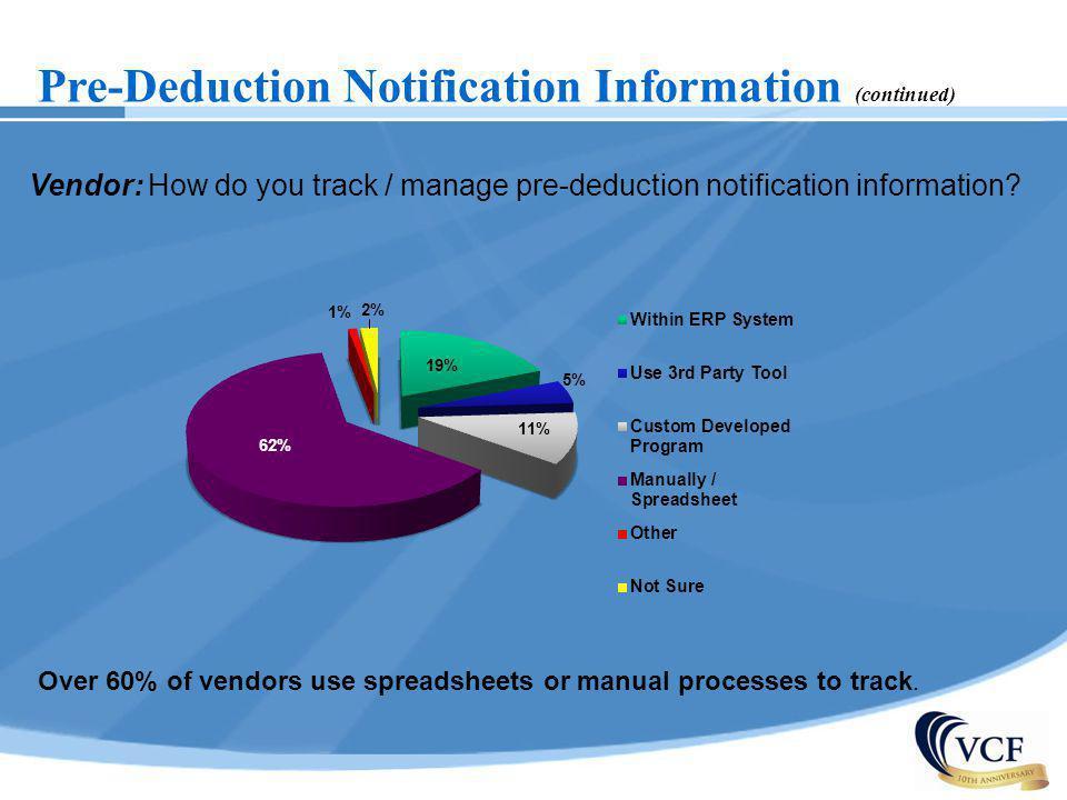 Pre-Deduction Notification Information (continued) Vendor: How do you track / manage pre-deduction notification information? Over 60% of vendors use s