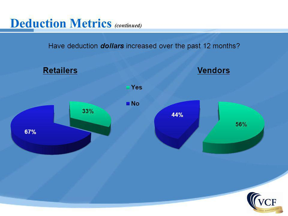 Deduction Metrics (continued) Have deduction dollars increased over the past 12 months? RetailersVendors
