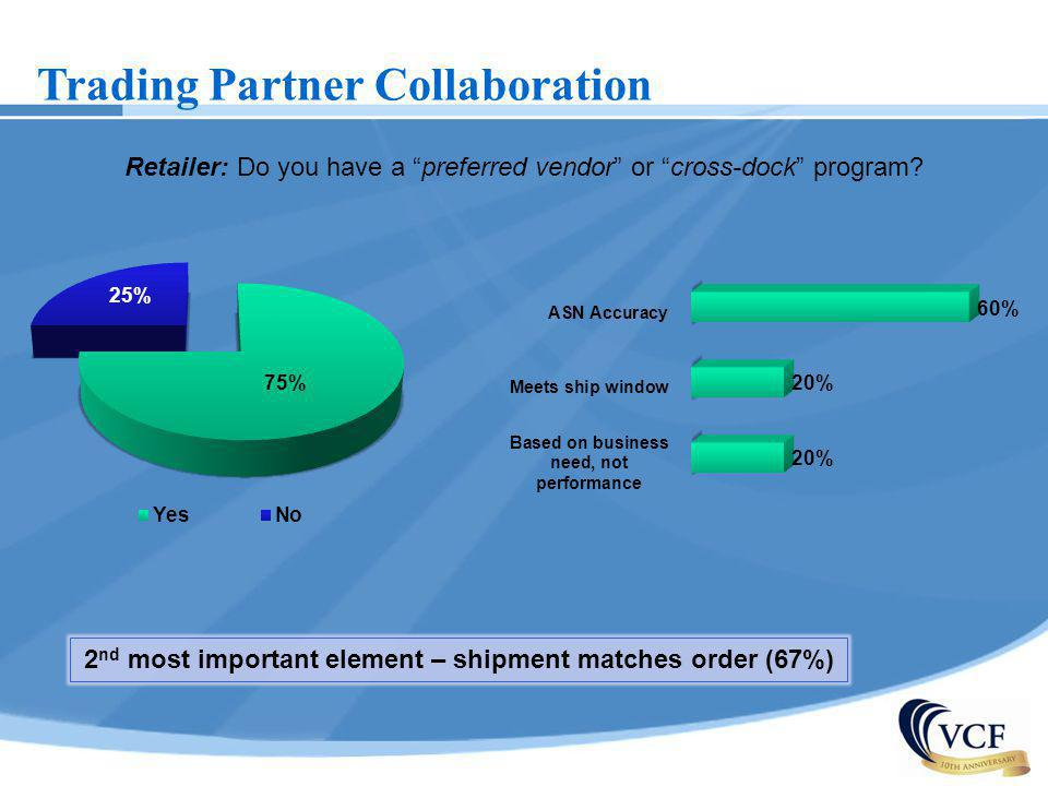 Trading Partner Collaboration Retailer: Do you have a preferred vendor or cross-dock program? 2 nd most important element – shipment matches order (67