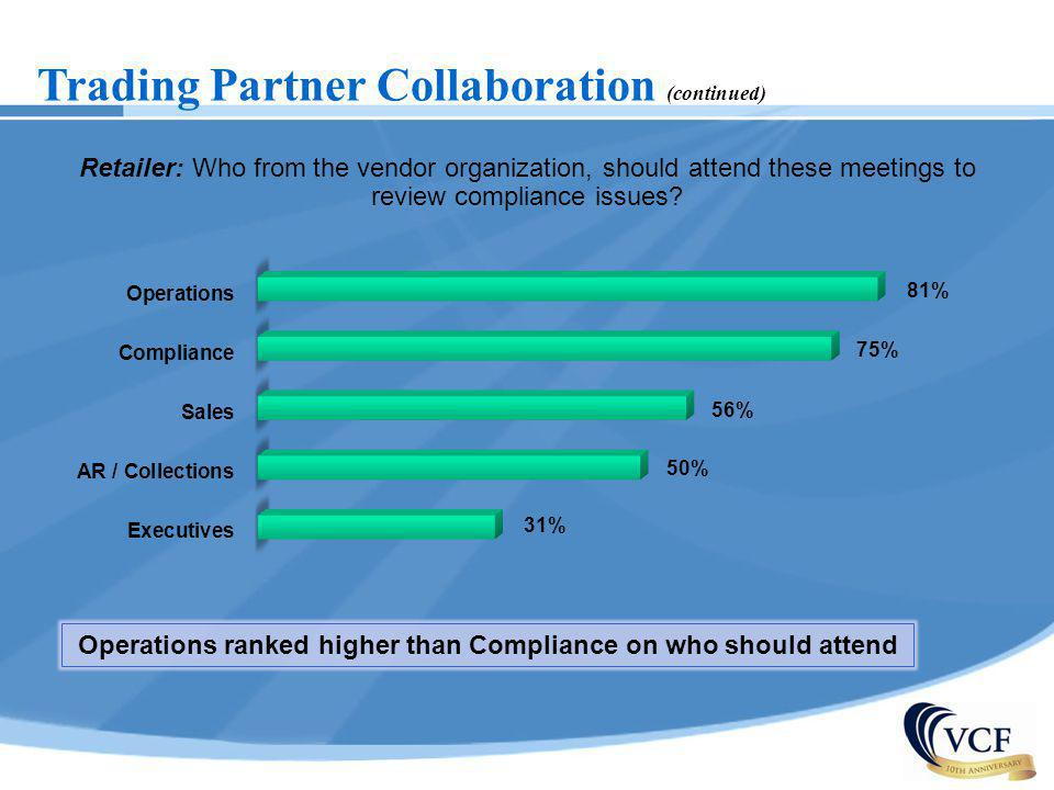 Trading Partner Collaboration (continued) Retailer: Who from the vendor organization, should attend these meetings to review compliance issues? Operat
