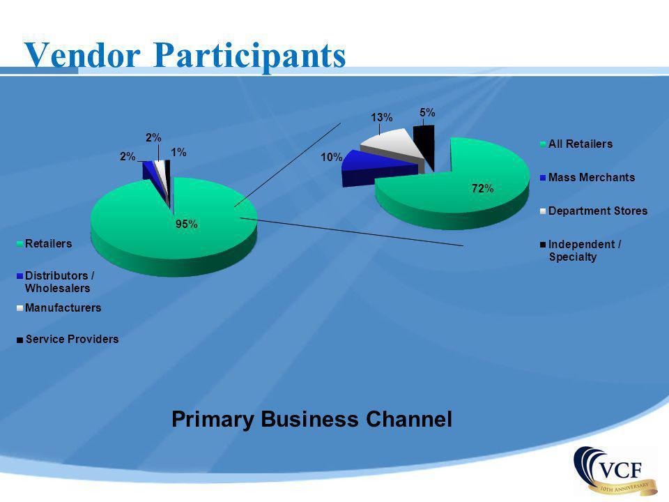 Vendor Participants Primary Business Channel